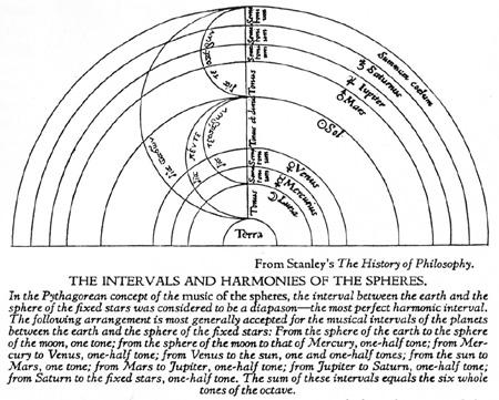 Pythagoras' voorstelling van de Cosmos